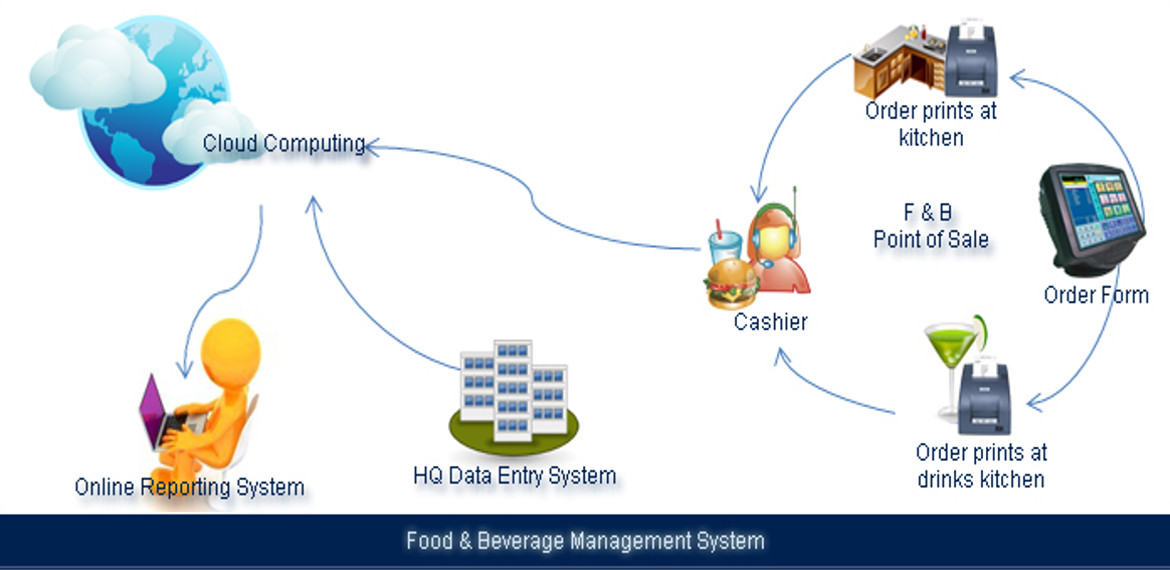 food and beverage system